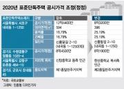12.4억→8.3억원, 공시가 33% 하향조정된 단독주택