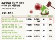 재개된 경매 '후끈'…4.4억 인천 아파트가 5.6억에