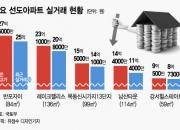"""""""3억 싸게 매매""""…강남도 목동도 집값 떨어졌다"""