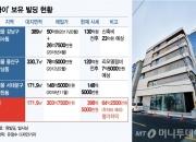 '77억→130억'…'싸이'의 강남 빌딩 투자법