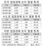 2억5천만짜리 임야가 15억…'땅 경매' 인기인 이유