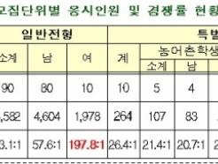 경찰대, 女신입생 경쟁률 197.8대 1 '바늘구멍'