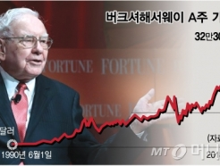 "[MT리포트]""1株에 3.5억원""…버핏이 액면분할 꺼리는 이유는?"