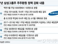 [MT리포트]'맏형' 덕에…삼성그룹株 '호감 랠리'