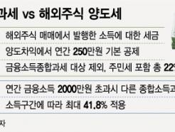 [MT리포트]구글·보잉 美 주식 선호…북핵 리스크는 '화들짝'