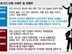 68시간=>52시간 단축 수혜는 레저株…피해주는?