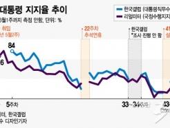 [MT리포트]300일간 80%에서 60%사이 오간 文대통령 지지율