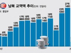 [MT리포트]임기초반 열리는 남북 정상회담, '新남북경협 시대' 열린다