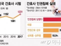 """태움피해 미국간 간호사 """"주3일 근무, 연봉2배↑"""""""