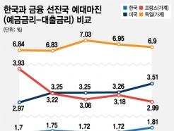 [MT리포트]'제로금리' 선진국보다 韓 예대마진 낮아