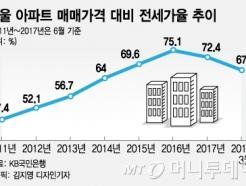 [MT리포트]갭투자로 300채 집주인? 깨진 갭투자의 공식