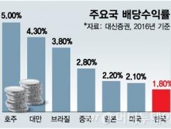 [MT리포트]은행금리보다 못한 배당률…현금만 쌓는기업 곳간 풀때