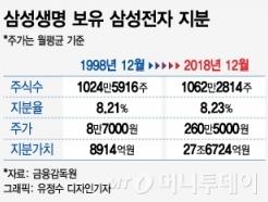 [MT리포트]공정위 이어 금융위까지 압박…갈 길 없는 삼성