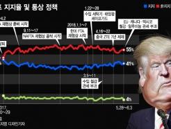 [MT리포트]美경제 잘나가는데 왜 무역전쟁…트럼프 노림수는?