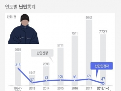 [MT리포트] 대한민국이 '가짜난민'의 호구가 된 이유