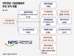 [MT리포트]'텅 빈' 기금운용본부, 스튜어드십 코드 누수 우려
