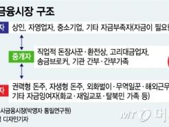 [MT리포트]북한에선 돈 필요하면 '돈주'를 찾는다