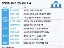 [MT리포트]근로시간단축·최저임금인상…사회분야 국감서 논란 재점화 전망