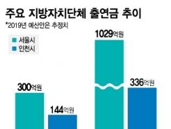 [MT리포트]금고 출연금, 열악한 지방 재정 도우미? 쌈짓돈?