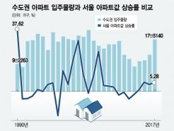 [MT리포트]집값 잡기 '만능카드' 신도시? 주거문제는 여전