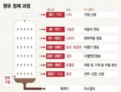 [MT리포트]원유 220℃까지 끓이면…디젤연료 경유 생성