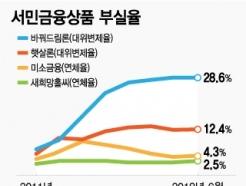 [단독] [MT리포트]바꿔드림론 폐지, 금리 19% 전환대출 나온다