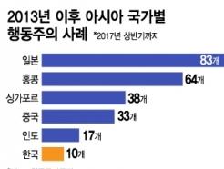 [MT리포트]'10%룰' 풀린 토종 사모펀드 행동개시