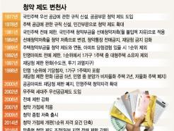 [MT리포트]'투기 억제' 청약 제도 40년 간 '냉탕과 온탕'