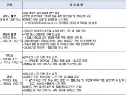 "[MT리포트]'최악의 미세먼지'…교육부 ""실외활동 자제"" 당부"