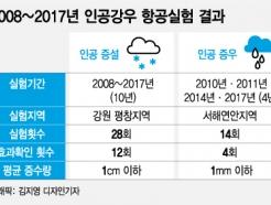 [MT리포트]韓 인공강우 한해 R&D 예산 '6억'