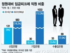 "[MT리포트]""청년 뽑으려면""…금융공기업 명퇴금 '현실화' 될까"