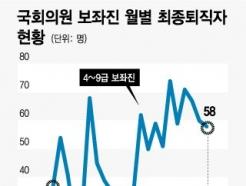 [MT리포트]'퇴직 보좌진' 1년새 55%↑…국회 몰아치는 '해고 한파', 왜?