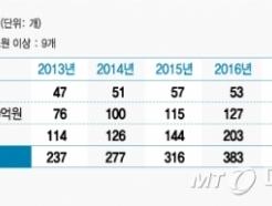 [MT리포트]고액자산가 전유물 사모펀드, 일반투자자 문열렸지만 비용부담 여전