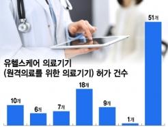 [MT리포트] 원격 의료기기 51건 허가, 실제 사용은 '0건'