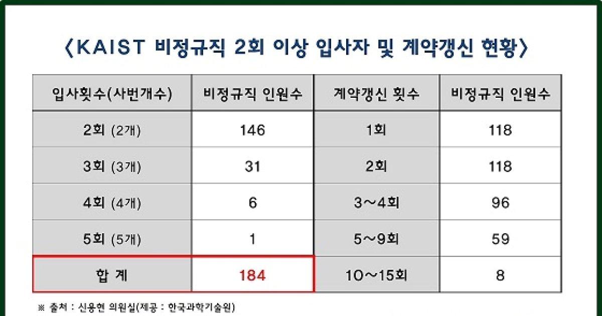 [2017 국감]비정규직 계약갱신횟수 15회…카이스트 '꼼수 채용' 심각