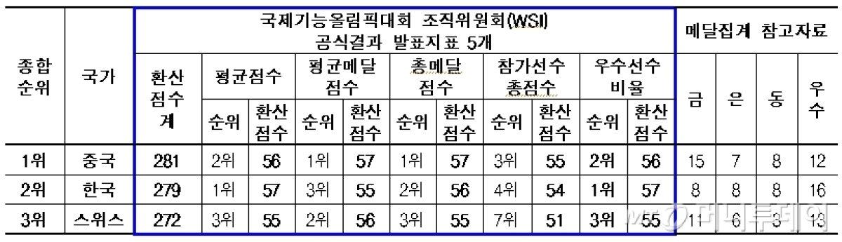 대한민국, 제44회 아부다비 국제기능올림픽 종합 2위 쾌거