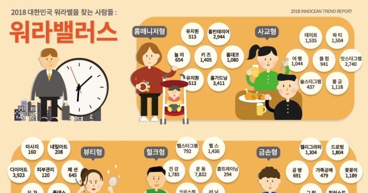 이노션, '워라밸 트렌드 보고서 발간