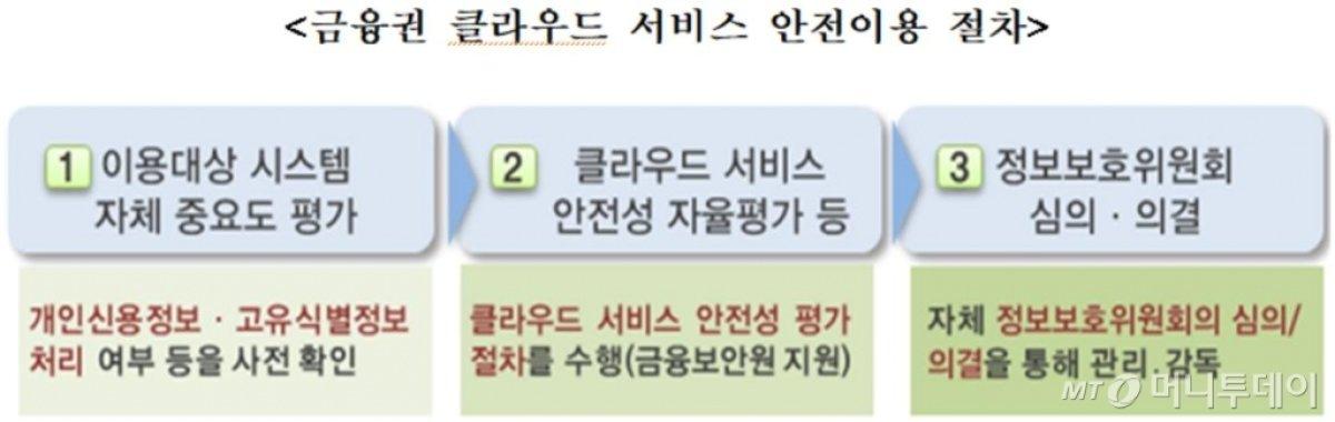 금융사, 클라우드에 고객신용정보 보관 허용