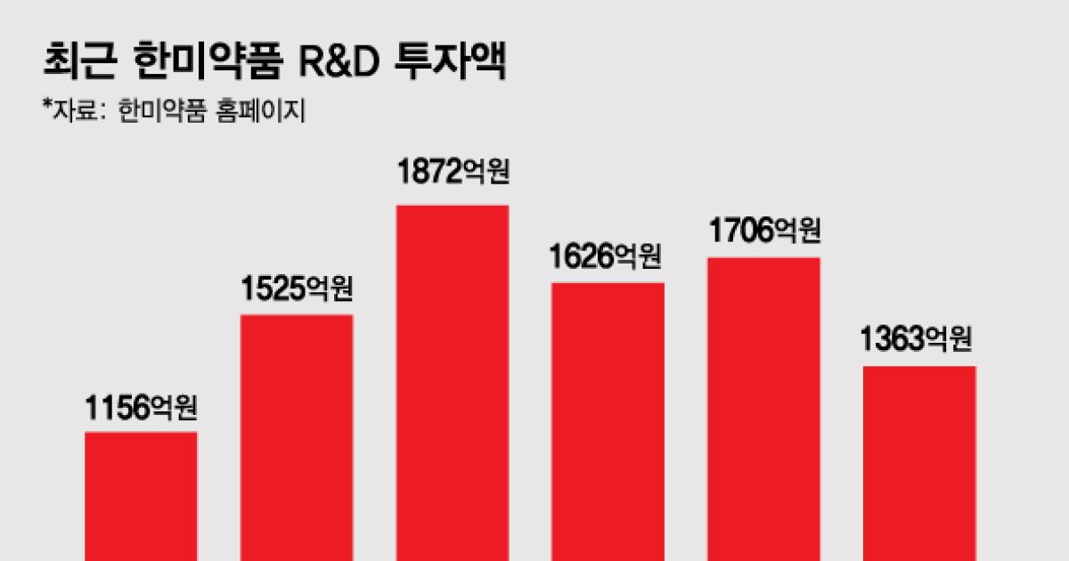 R&D 모멘텀 풍년… 한미약품, 4년 만에 다시 '매출 1조' 전망