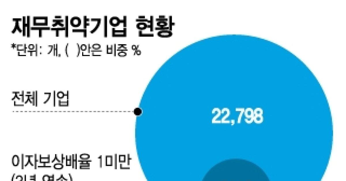 """[단독]금융당국 """"이자보상배율 1미만 기업에 충당금 더 쌓아라"""" - 머니투데이 뉴스"""