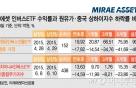 """中증시·유가 하락에 '대박' ETF """"6개월 수익률 76%"""""""