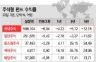 재테크 수난시대..국·내외 주식형 펀드 수익률 '올킬'
