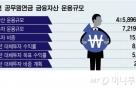 공무원연금, 대체투자가 '효자'…작년 수익률 8.7%