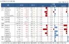 국내 주식형 펀드, 3주만에 약세..브라질 펀드 강세