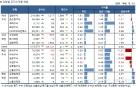 국내 주식형 펀드, 3주째 플러스..신흥국·금펀드 '강세'