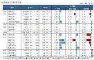 빗나간 브렉시트 예상…유럽펀드 수익급락 불가피