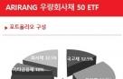 신규상장석달만에 1500억 ETF…PB고객 투자몰려