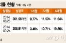 ELS불안하면 ELS펀드…홍콩 증시업고 10%수익률