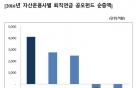 한국투자신탁운용 퇴직연금펀드 설정액 1조 돌파