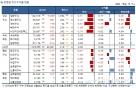 국내 주식형 펀드, 2주연속 마이너스..브라질 강세